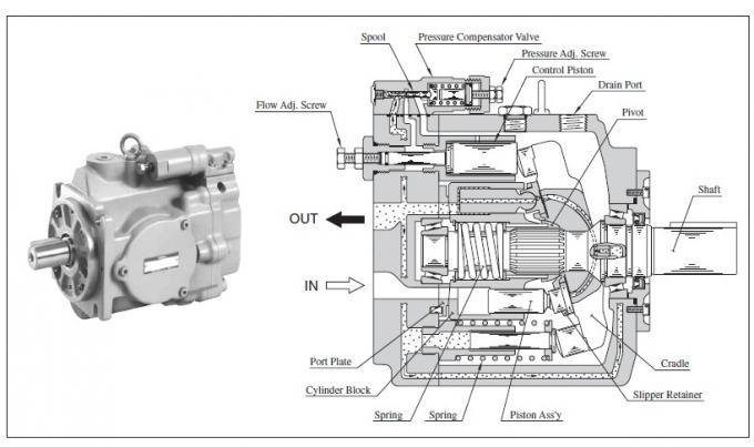 Yuken A3h16 Fr01kk 10 Variable Displacement Piston Pumps