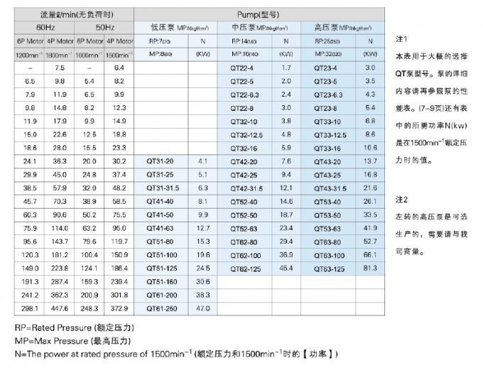 Sumitomo QT Series Gear Sumitomo QT23-8F-A Sumitomo QT Series Gear Pump QT22-6.3F-A